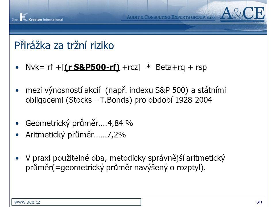 Přirážka za tržní riziko