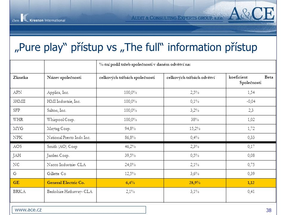 """""""Pure play přístup vs """"The full information přístup"""