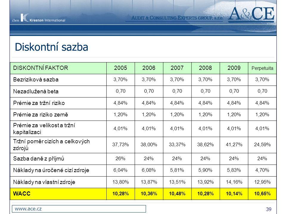 Diskontní sazba DISKONTNÍ FAKTOR 2005 2006 2007 2008 2009