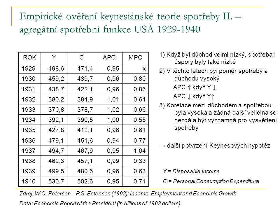 Empirické ověření keynesiánské teorie spotřeby II