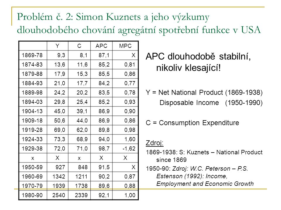 Problém č. 2: Simon Kuznets a jeho výzkumy dlouhodobého chování agregátní spotřební funkce v USA