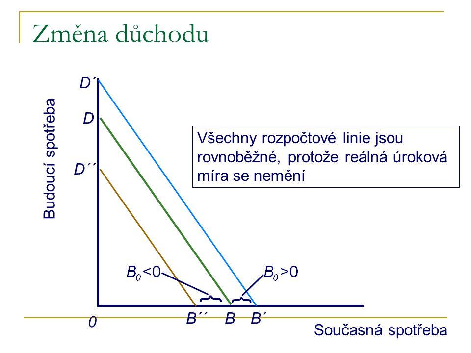 Změna důchodu D´ D. B. Všechny rozpočtové linie jsou rovnoběžné, protože reálná úroková míra se nemění.