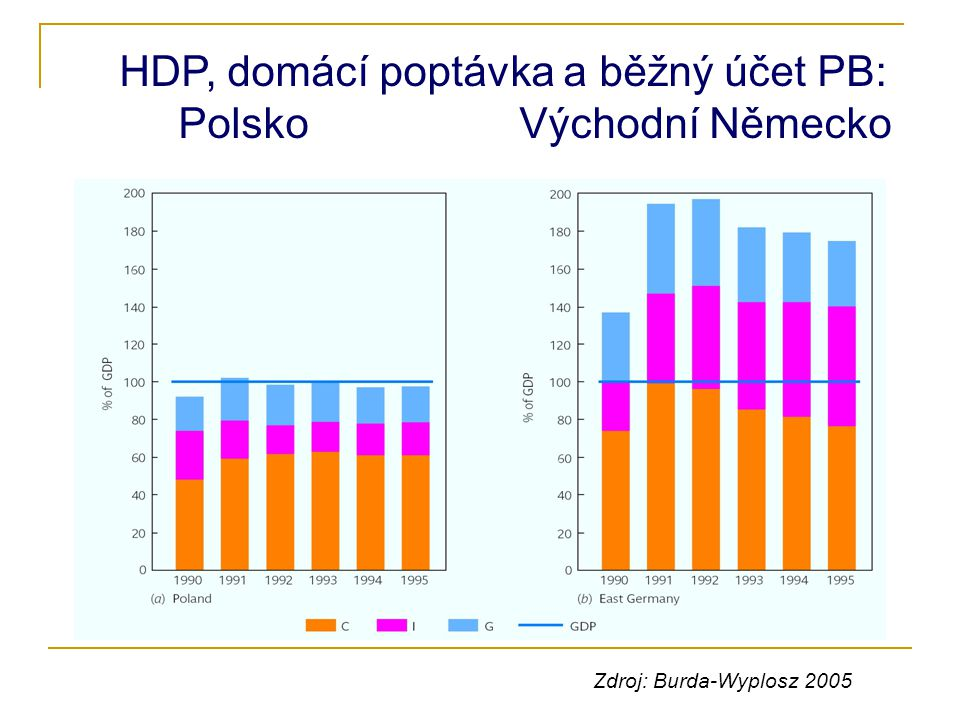 HDP, domácí poptávka a běžný účet PB: Polsko Východní Německo