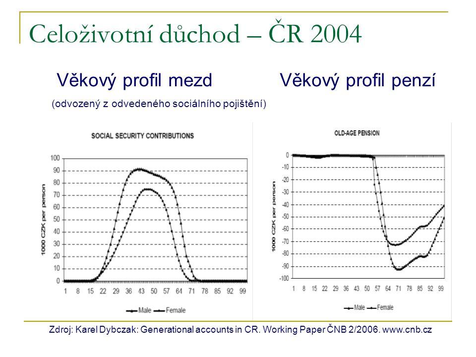 Celoživotní důchod – ČR 2004