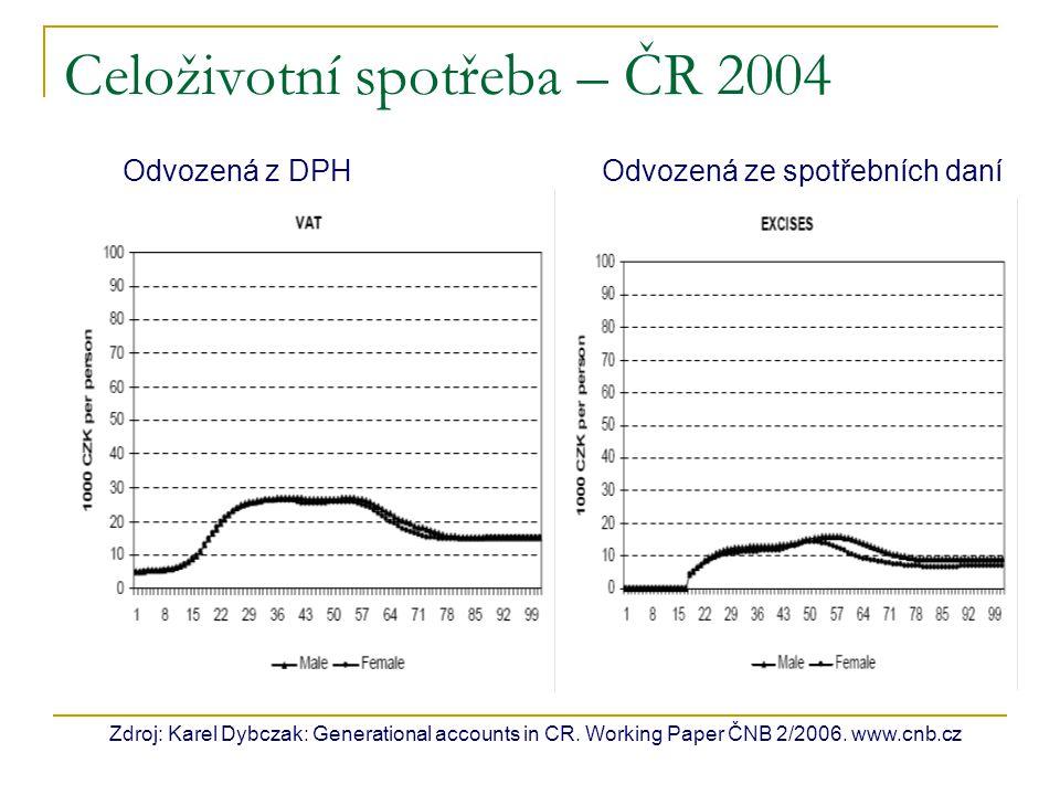 Celoživotní spotřeba – ČR 2004