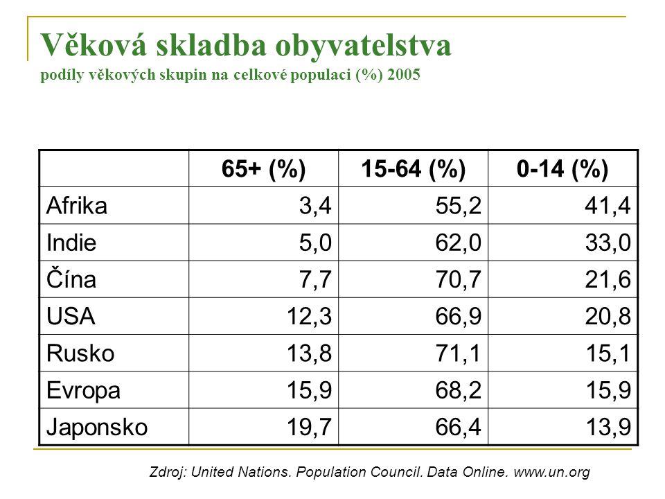Věková skladba obyvatelstva podíly věkových skupin na celkové populaci (%) 2005