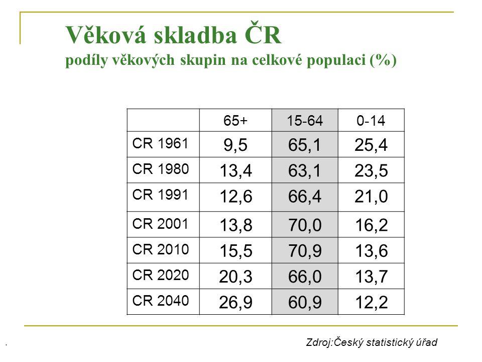 Věková skladba ČR podíly věkových skupin na celkové populaci (%)