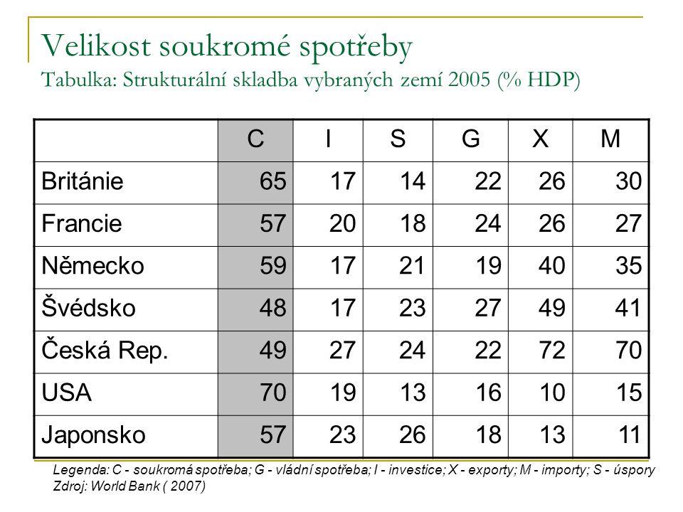 Velikost soukromé spotřeby Tabulka: Strukturální skladba vybraných zemí 2005 (% HDP)
