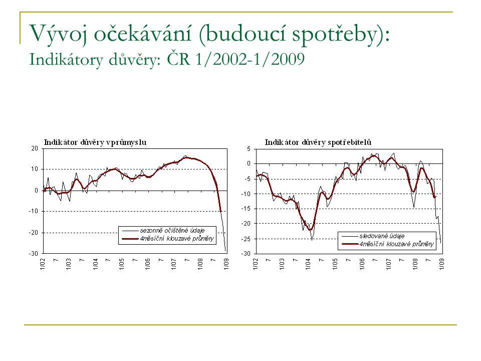 Vývoj očekávání (budoucí spotřeby): Indikátory důvěry: ČR 1/2002-1/2009