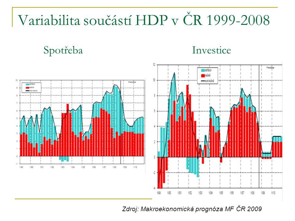 Variabilita součástí HDP v ČR 1999-2008 Spotřeba Investice