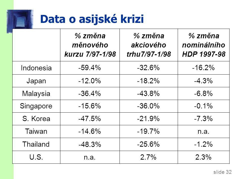 Plovoucí vs. fixní měnové kurzy