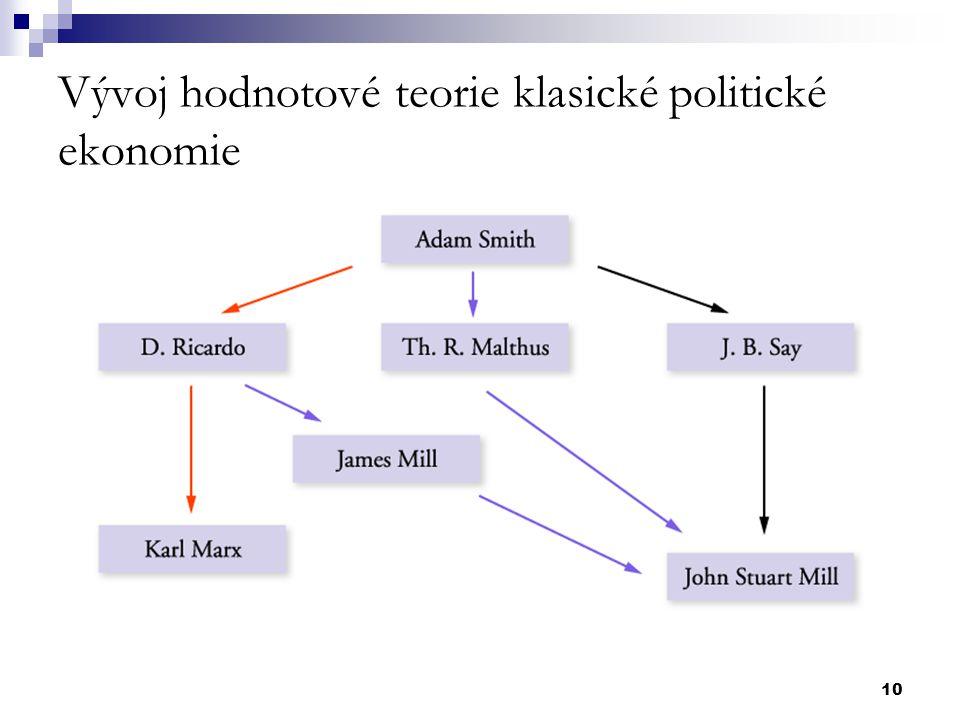 Vývoj hodnotové teorie klasické politické ekonomie