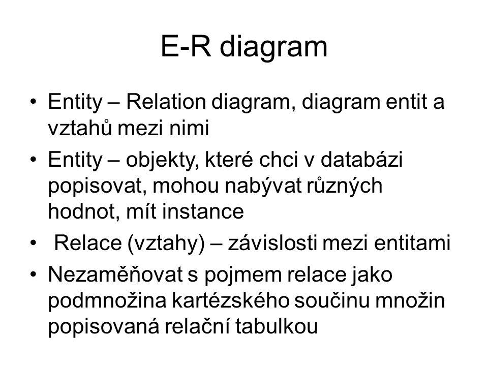 E-R diagram Entity – Relation diagram, diagram entit a vztahů mezi nimi.