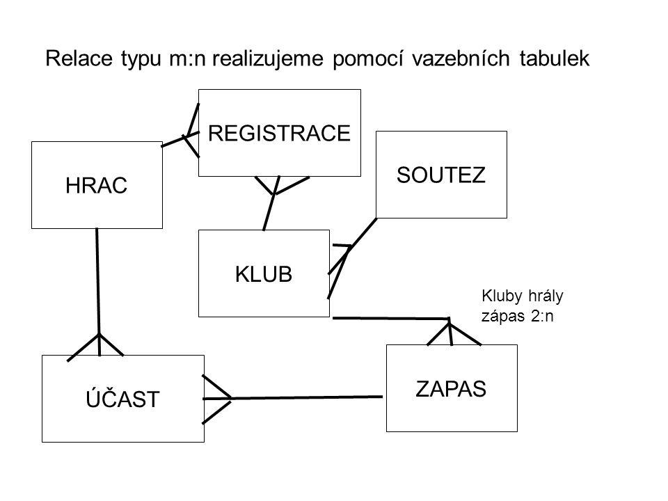 Relace typu m:n realizujeme pomocí vazebních tabulek