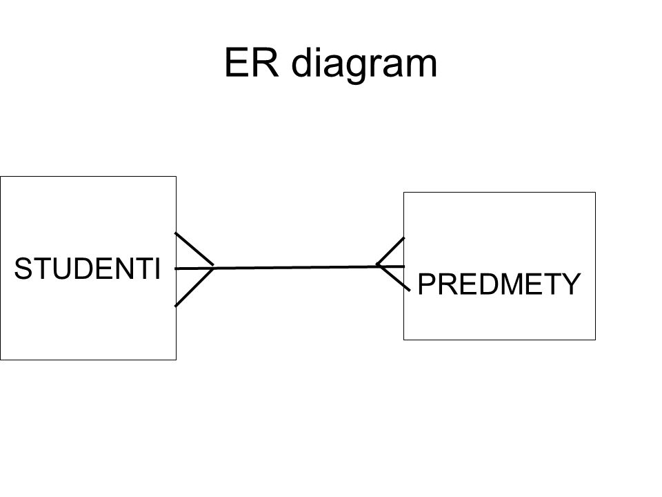 ER diagram STUDENTI PREDMETY 5