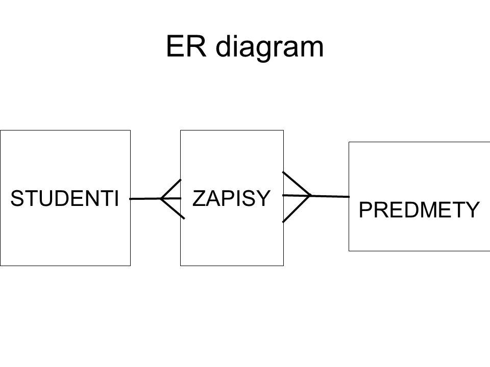 ER diagram STUDENTI ZAPISY PREDMETY 6