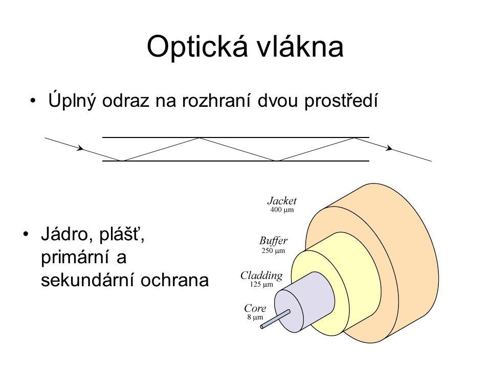 Optická vlákna Úplný odraz na rozhraní dvou prostředí