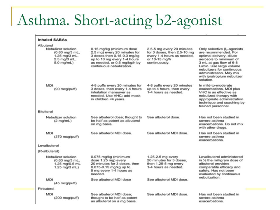 Asthma. Short-acting b2-agonist