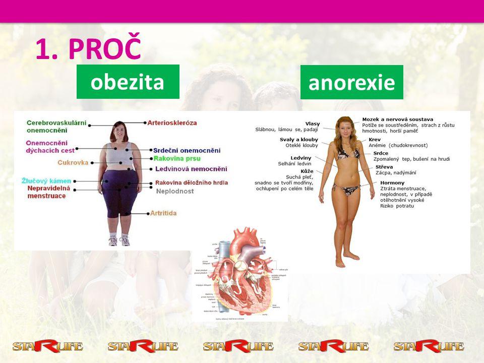 PROČ obezita anorexie