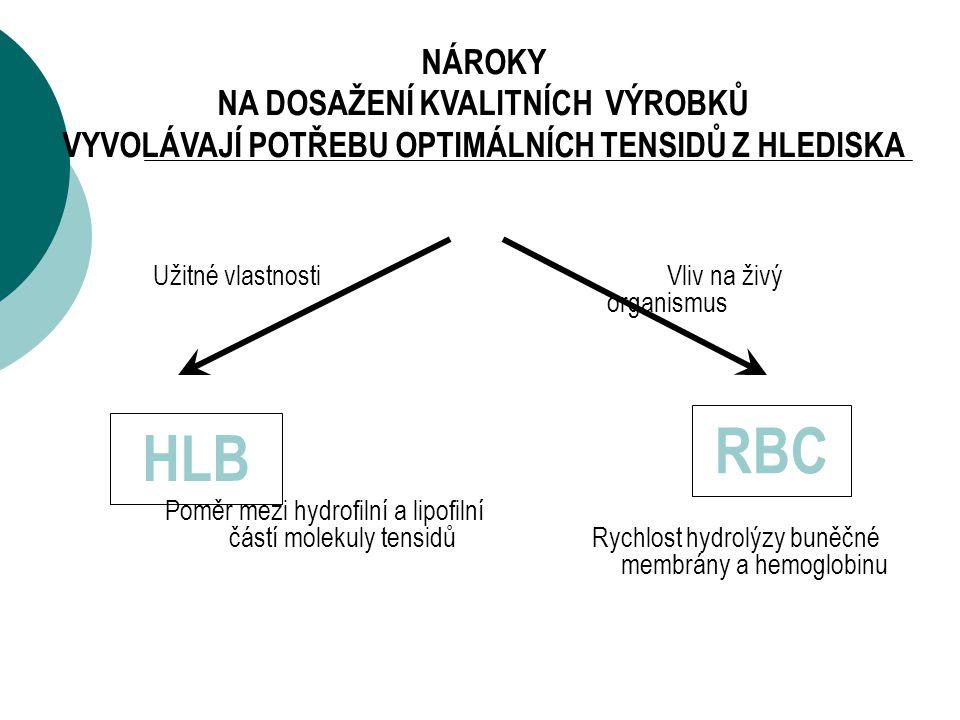 RBC HLB NÁROKY NA DOSAŽENÍ KVALITNÍCH VÝROBKŮ