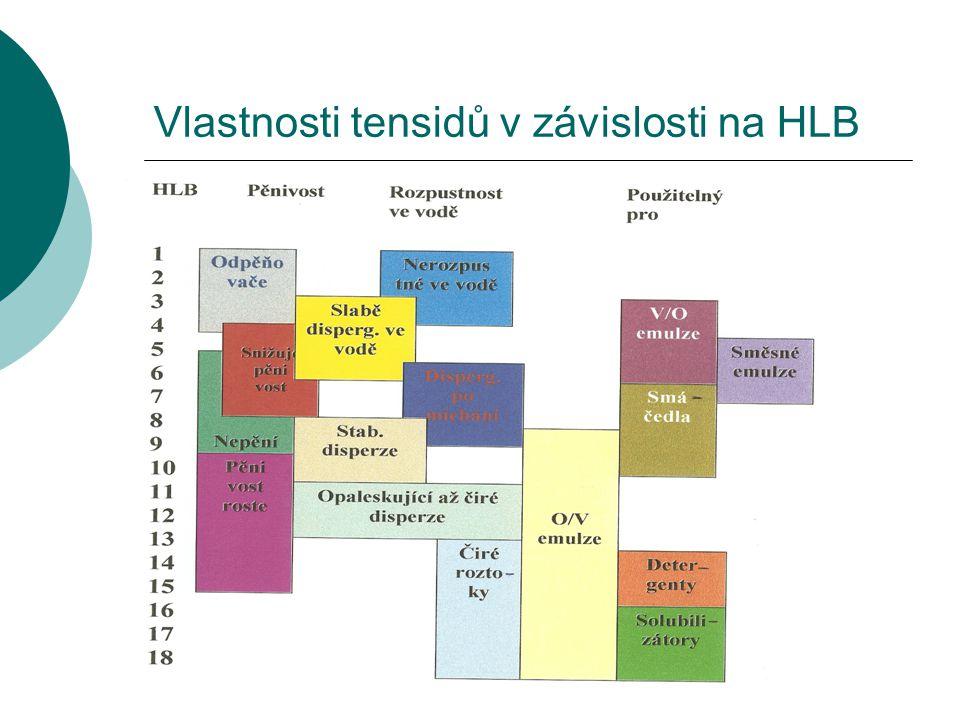 Vlastnosti tensidů v závislosti na HLB