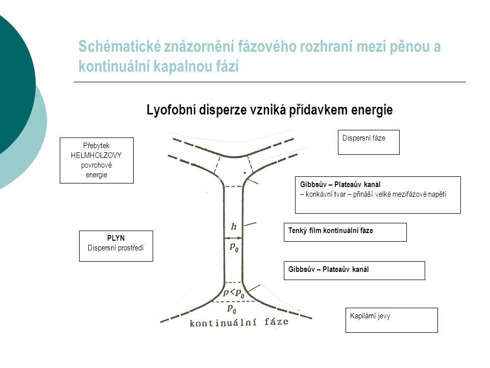Lyofobní disperze vzniká přídavkem energie