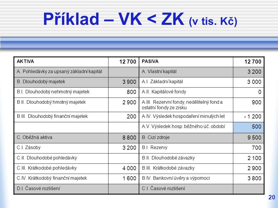 Příklad – VK < ZK (v tis. Kč)