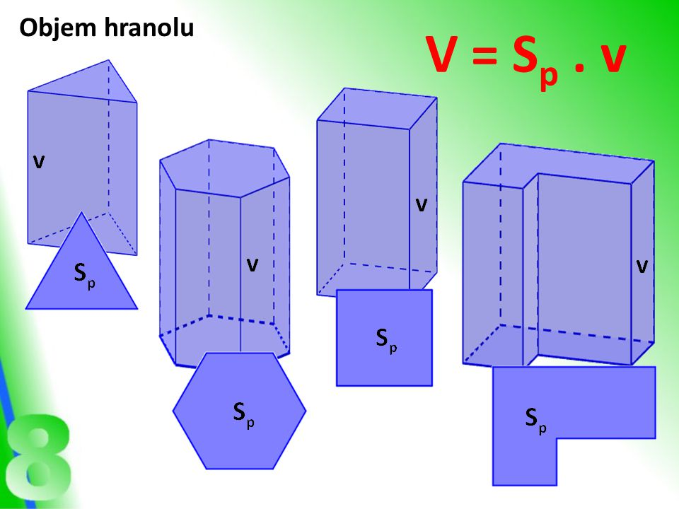 Objem hranolu V = Sp . v