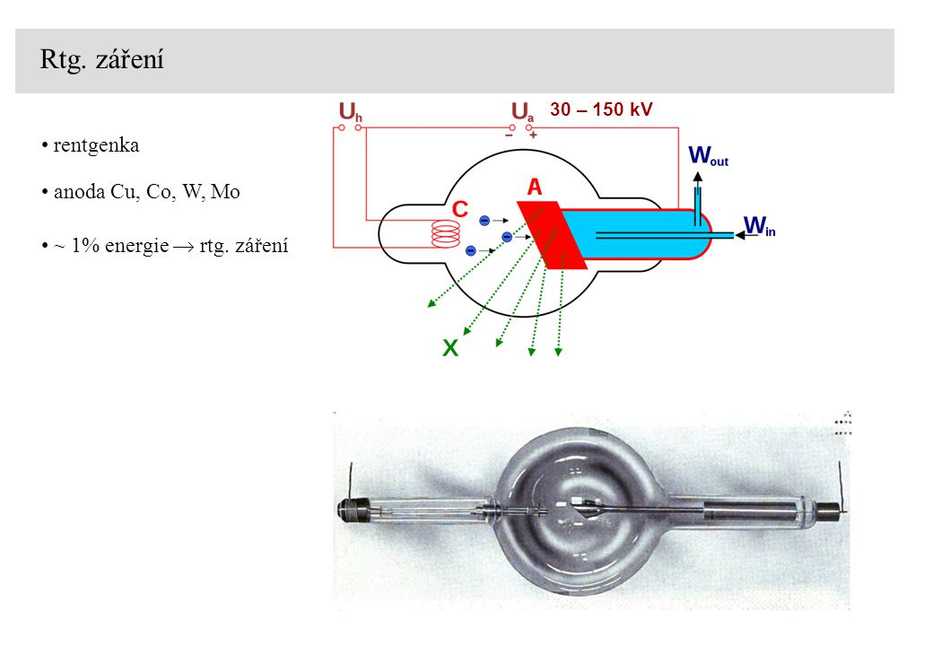 Rtg. záření rentgenka anoda Cu, Co, W, Mo ~ 1% energie  rtg. záření