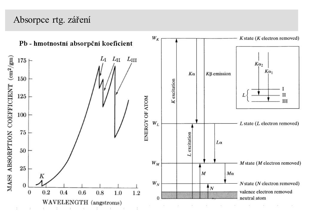 Absorpce rtg. záření Pb - hmotnostní absorpční koeficient