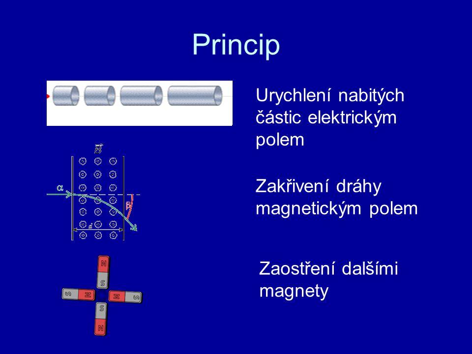 Princip Urychlení nabitých částic elektrickým polem