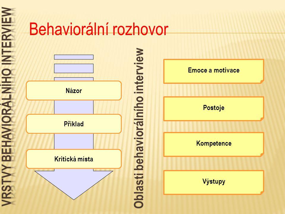 Vrstvy behaviorálního interview