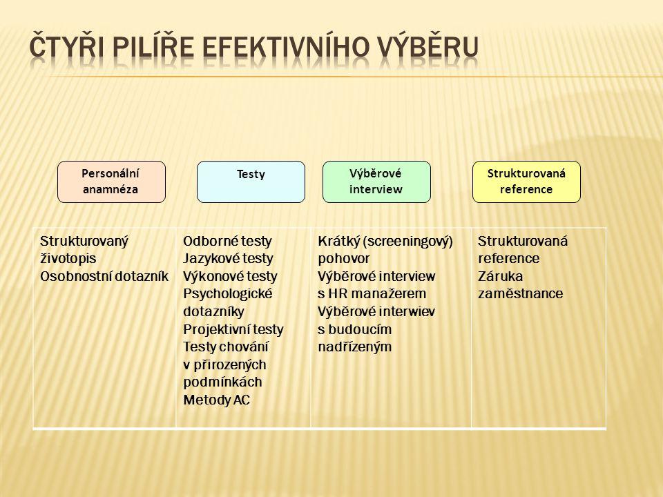 Čtyři pilíře efektivního výběru