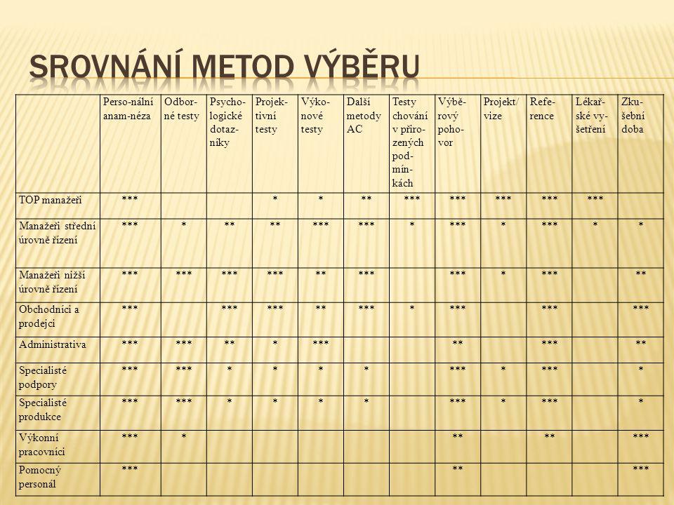 Srovnání metod výběru Perso-nální anam-néza Odbor-né testy