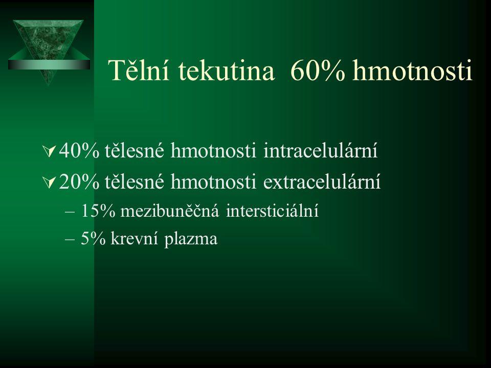 Tělní tekutina 60% hmotnosti