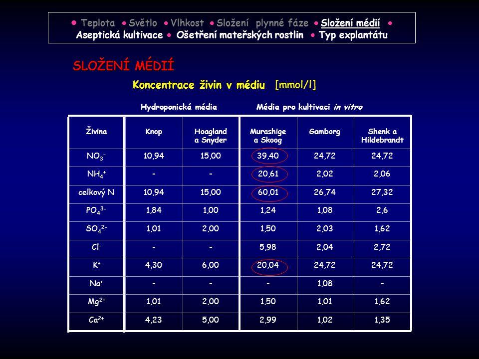  Teplota  Světlo  Vlhkost  Složení plynné fáze  Složení médií  Aseptická kultivace  Ošetření mateřských rostlin  Typ explantátu
