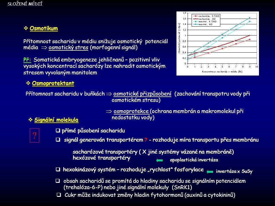 Osmotikum Přítomnost sacharidu v médiu snižuje osmotický potenciál