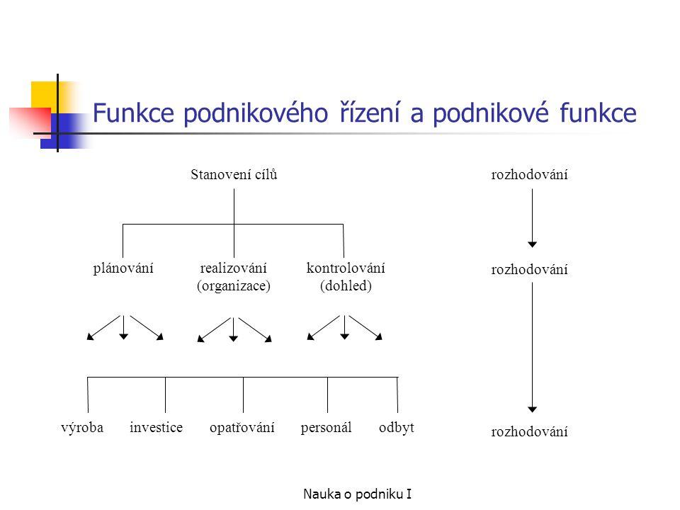 Funkce podnikového řízení a podnikové funkce