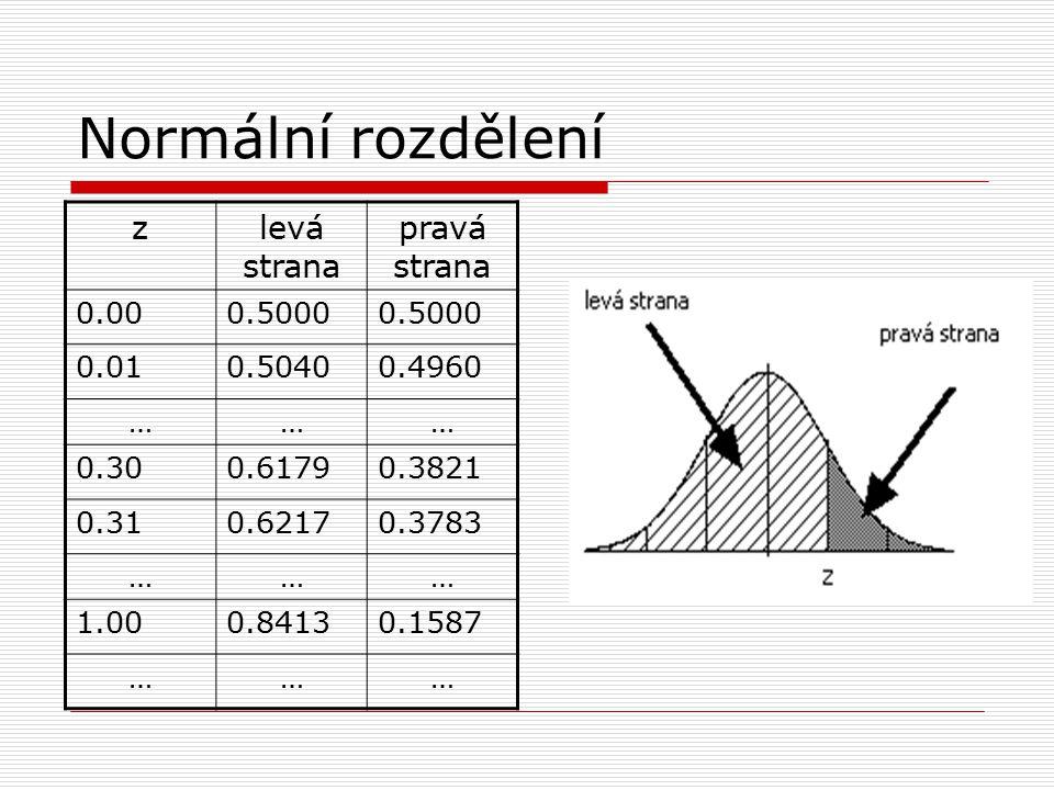 Normální rozdělení z levá strana pravá strana 0.00 0.5000 0.01 0.5040