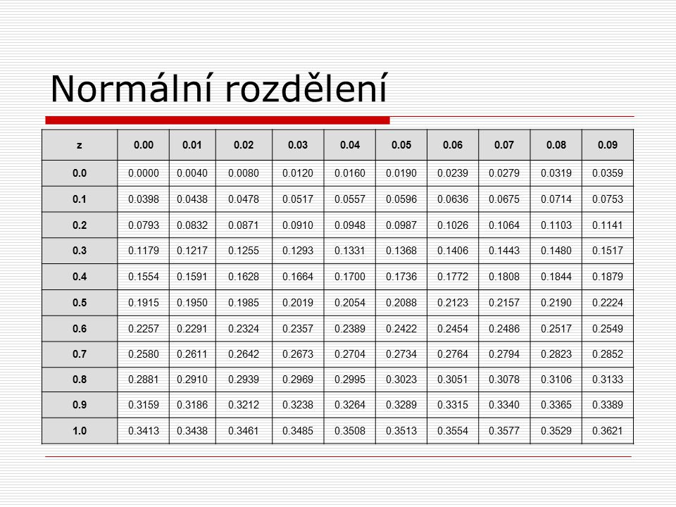 Normální rozdělení z. 0.00. 0.01. 0.02. 0.03. 0.04. 0.05. 0.06. 0.07. 0.08. 0.09. 0.0. 0.0000.