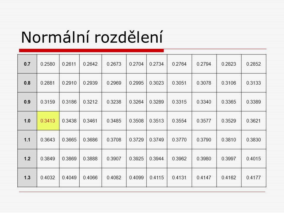 Normální rozdělení 0.7. 0.2580. 0.2611. 0.2642. 0.2673. 0.2704. 0.2734. 0.2764. 0.2794. 0.2823.