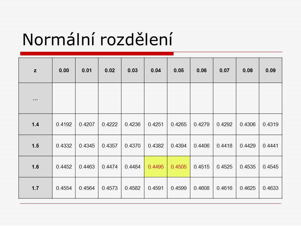 Normální rozdělení z. 0.00. 0.01. 0.02. 0.03. 0.04. 0.05. 0.06. 0.07. 0.08. 0.09. … 1.4.