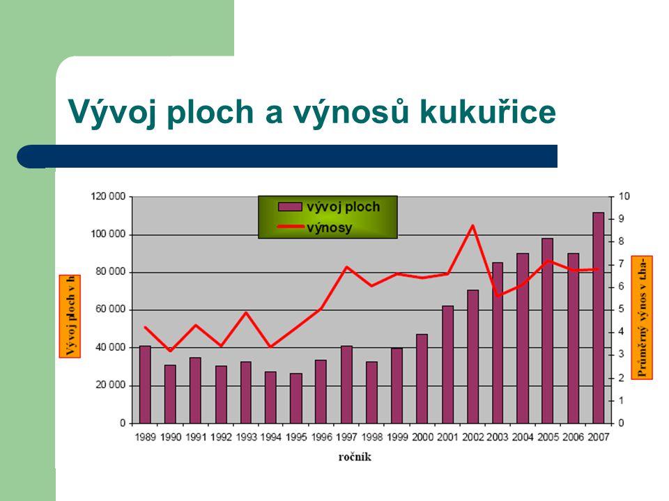 Vývoj ploch a výnosů kukuřice