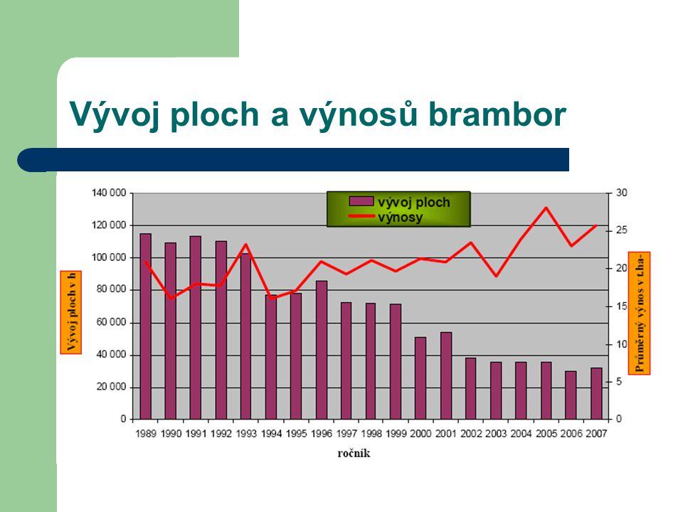 Vývoj ploch a výnosů brambor