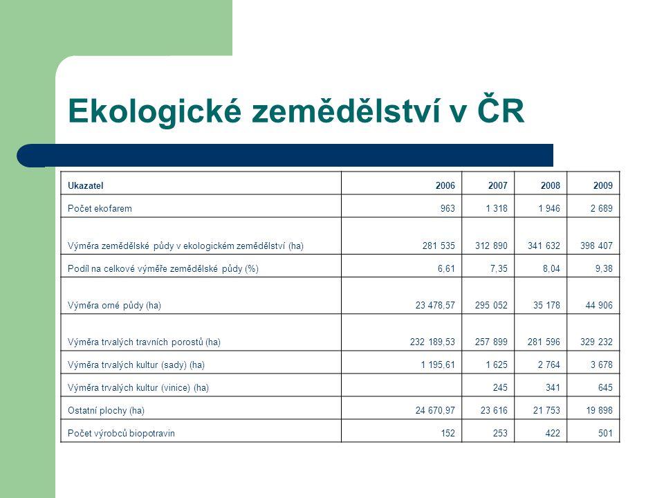 Ekologické zemědělství v ČR