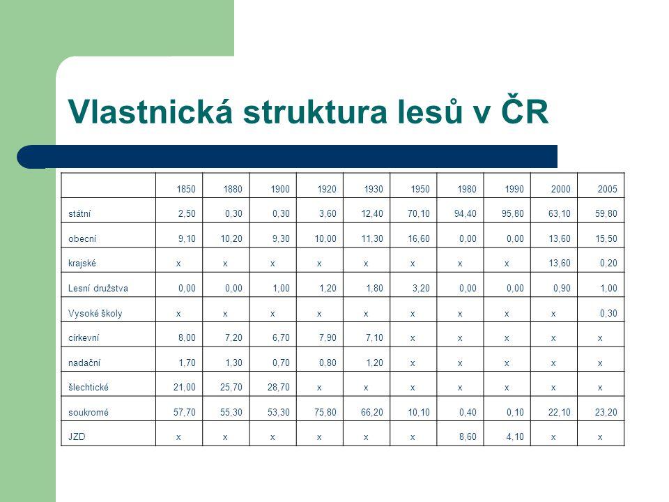 Vlastnická struktura lesů v ČR
