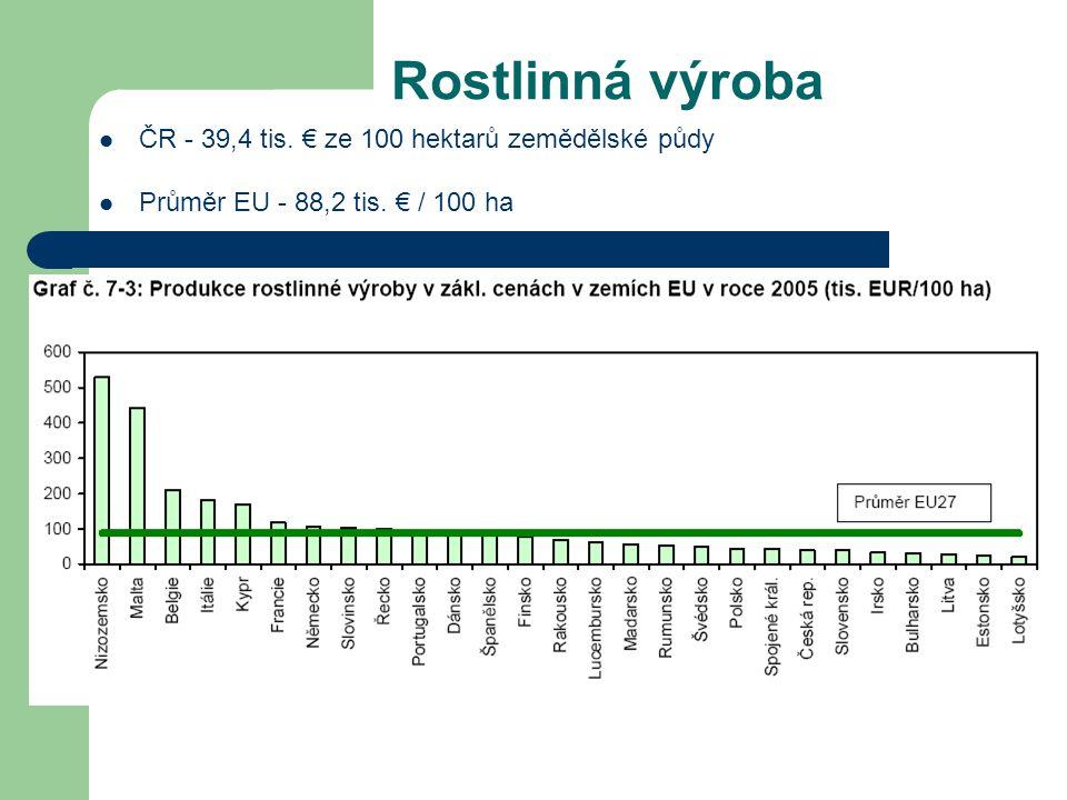 Rostlinná výroba ČR - 39,4 tis. € ze 100 hektarů zemědělské půdy