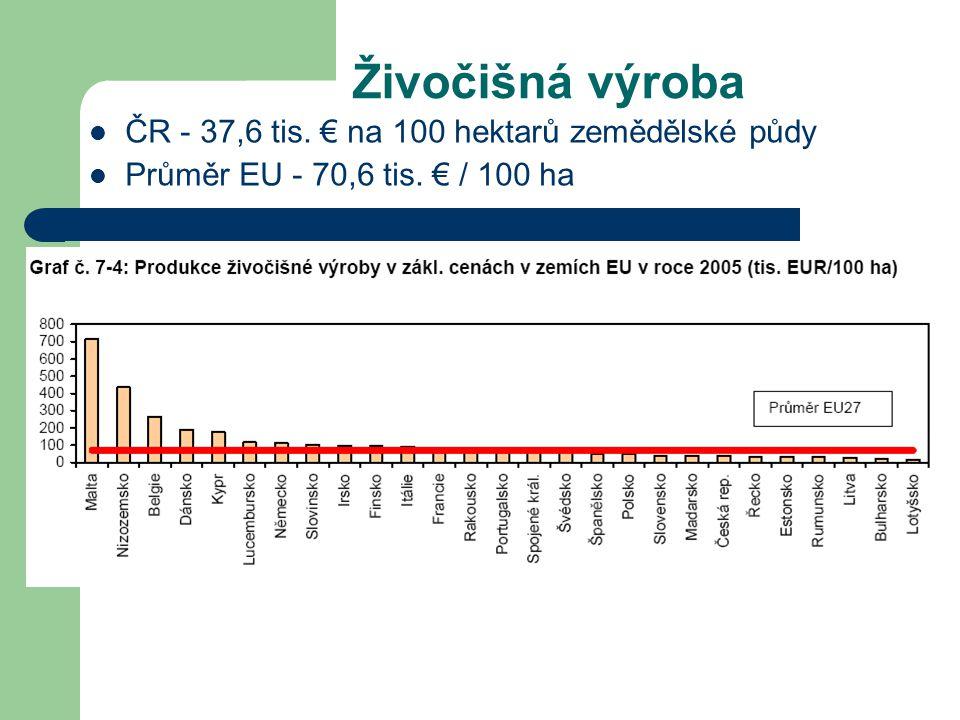 Živočišná výroba ČR - 37,6 tis. € na 100 hektarů zemědělské půdy