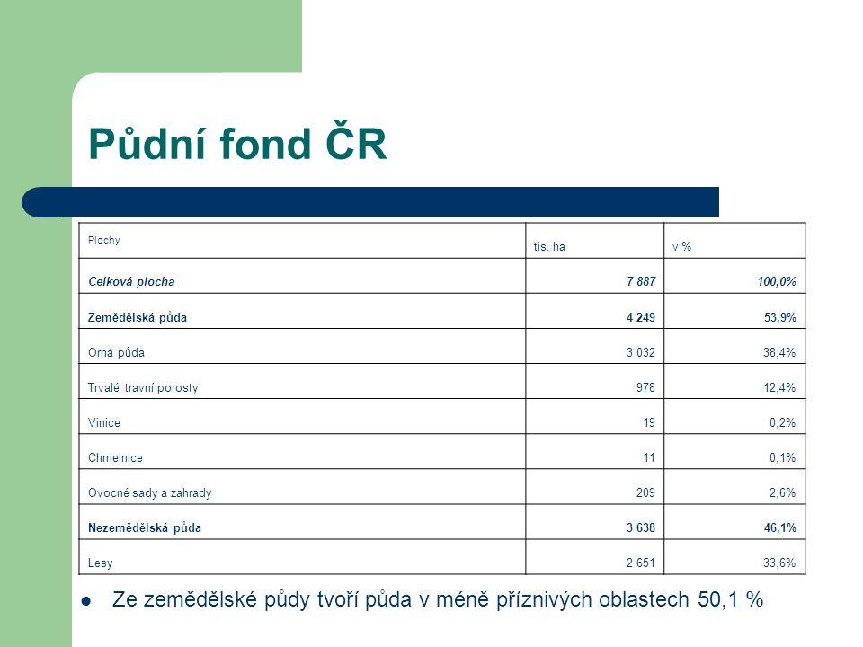 Půdní fond ČR Plochy. tis. ha. v % Celková plocha. 7 887. 100,0% Zemědělská půda. 4 249. 53,9%