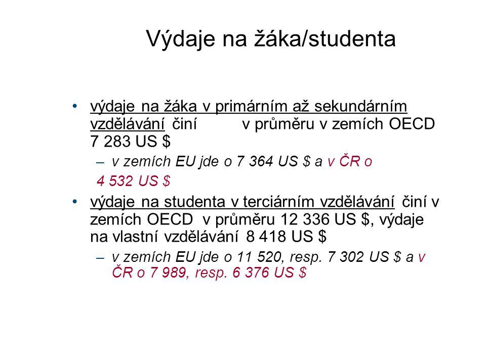 Výdaje na žáka/studenta